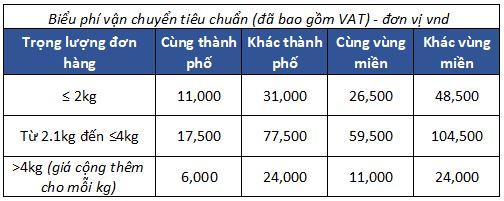 Biểu phí giao hàng tiêu chuẩn - Áp dụng cho các Shop trong nước