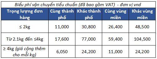 Biểu phí giao hàng tiêu chuẩn - Áp dụng cho Shop nước ngoài